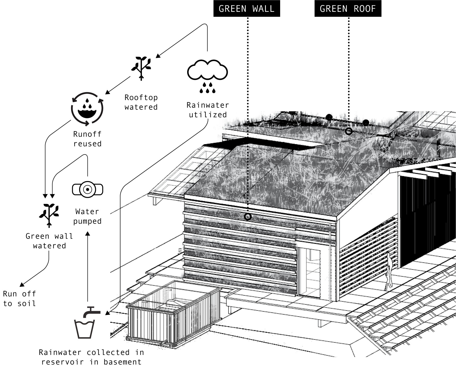 The Building Has A Green Vertical Garden On Its East And West Facades As Well Roof Rainwater Irrigates Drip System Is Employed