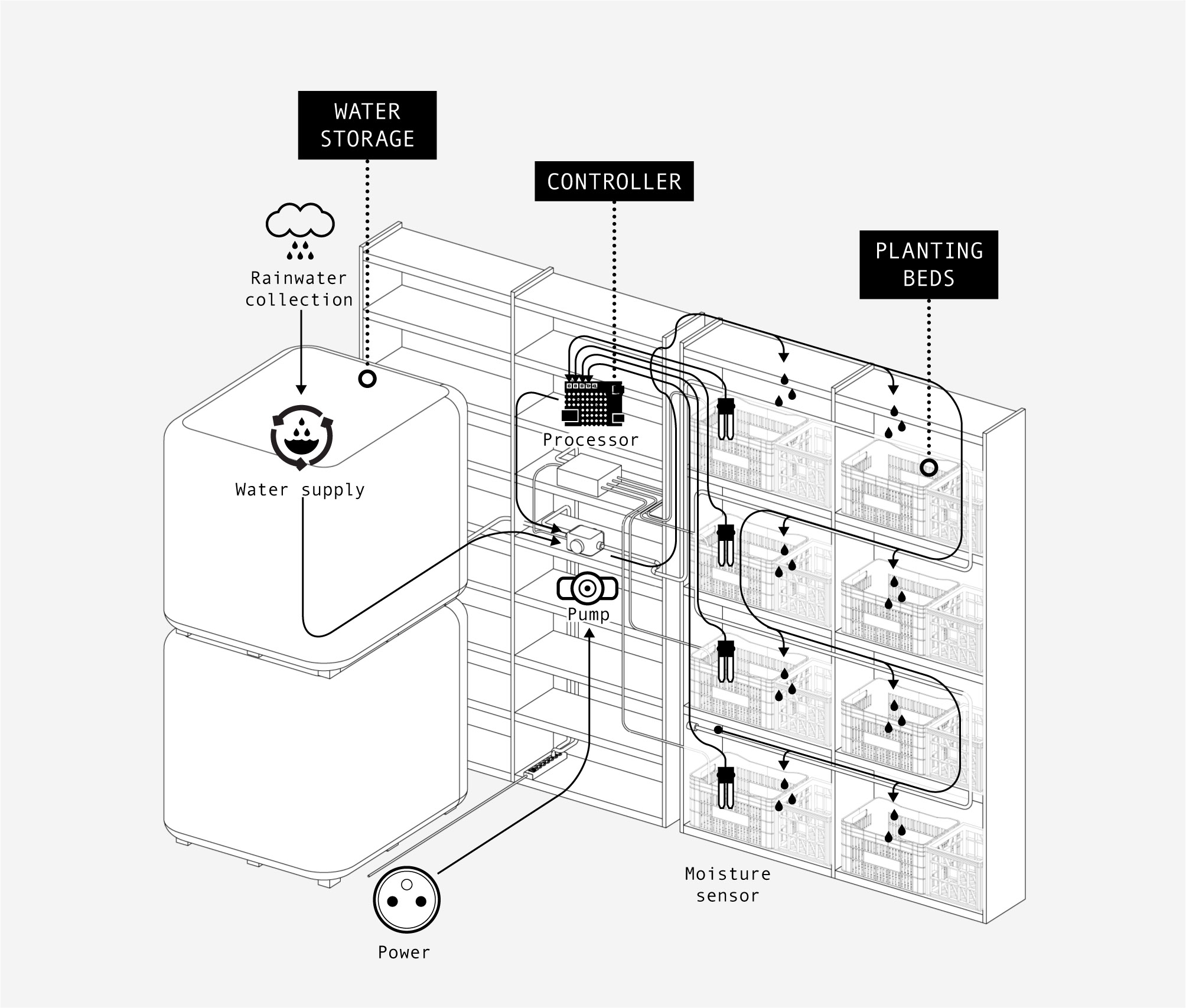 smart irrigation r urban english Battery Charger Schematic Diagram the smart irrigation system is operated by a network of microprocessors which think and decide then the plants need to be watered according to